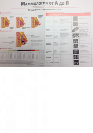 Маммология от А до Я. Методы диагностики молочной железы. Плакат